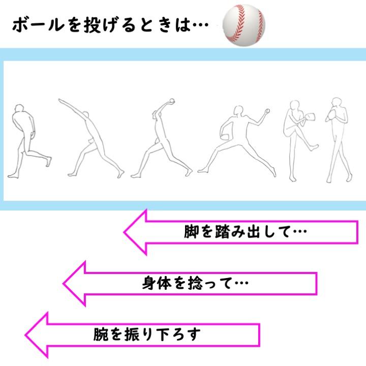 投球の運動連鎖