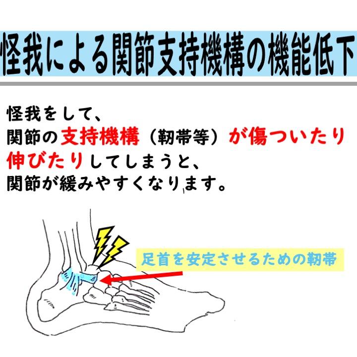 怪我による関節支持機構の機能低下